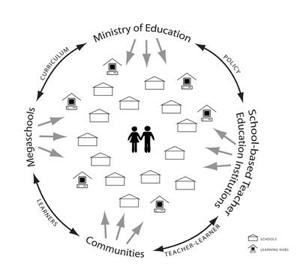 Diagrama sobre tecnología y educación