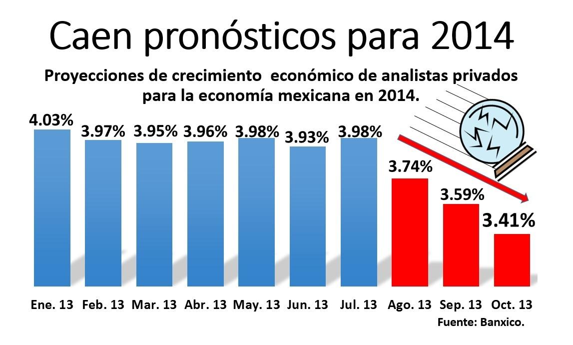 economía México 2014